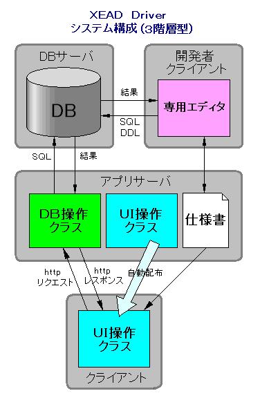 Xeaddriver_sysconfig